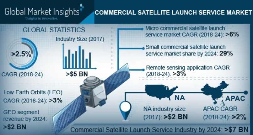 Commercial satellite launch service market to hit $7B by
