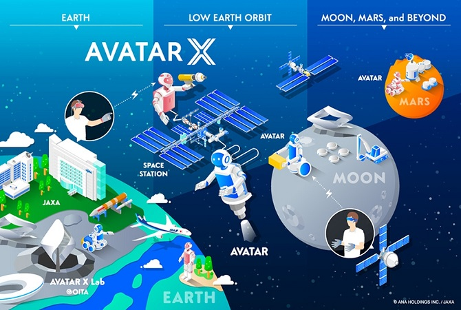 ANA Holdings & JAXA partner to create a new space-based avatar