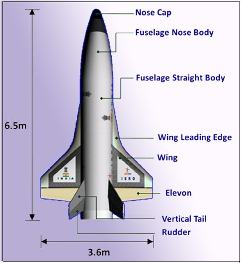 The technology behind India's Reusable Launch Vehicle